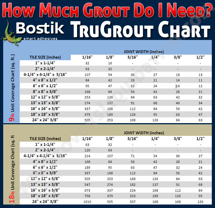 bostik-tru-color-grout-how-much-grout-chart-tile-mosaic-glass-stovers-liquidation-2.jpg